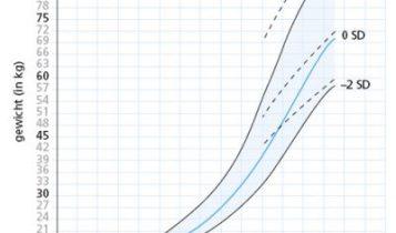 Online Groeicurve Tool Kind En Bepaling Streeflengte
